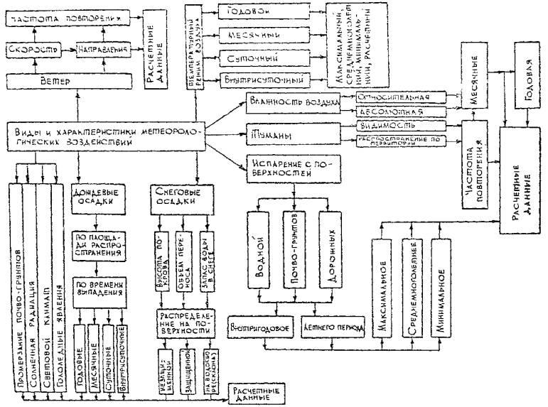 Технологическая схема раздела