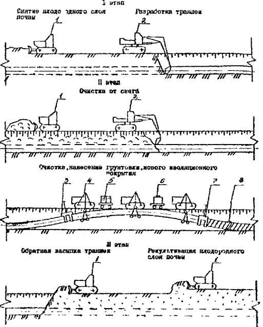 Схема расстановки машин и