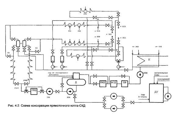 Схема консервации прямоточного