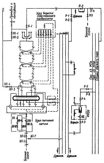 Типовая пусковая схема котла:
