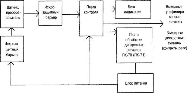 Рисунок 15 - Структурная схема