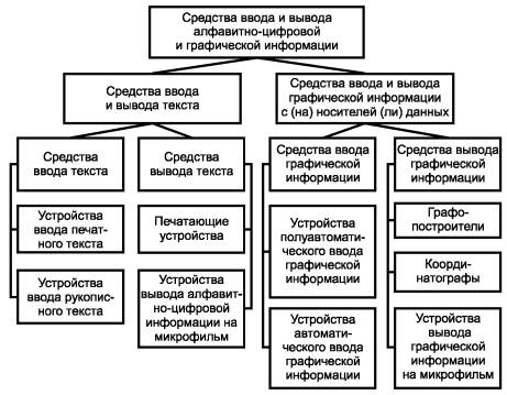 Классификация средств ввода и
