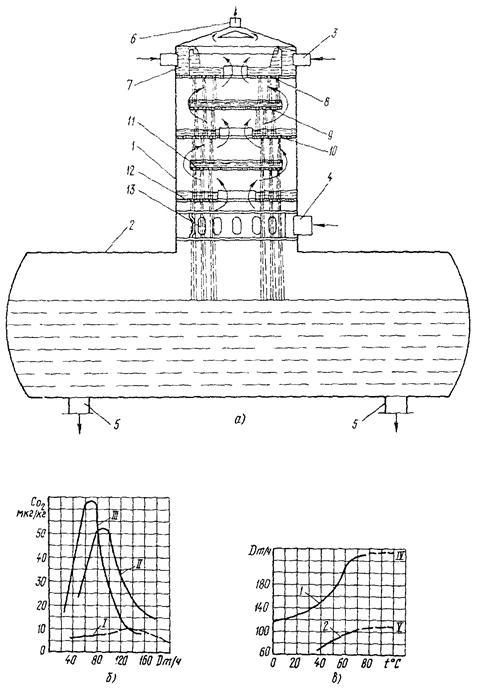 Рис. 5. Схема деаэрационной