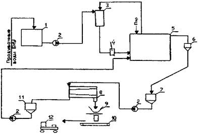 принципиальная технологическая схема тэс