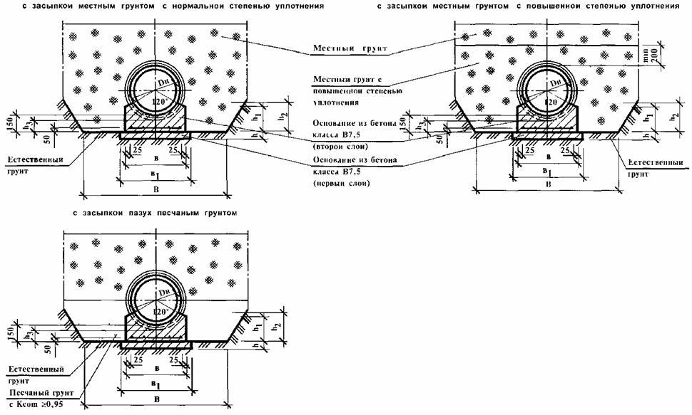Отклонения в плане колодцев безнапорных трубопроводов