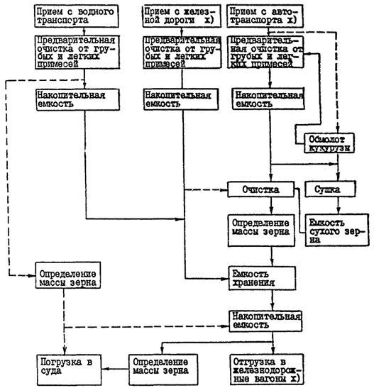 Детализацию схем процессов