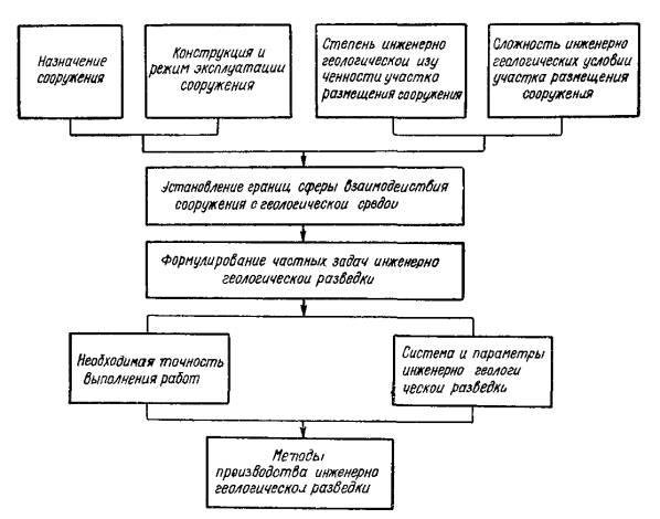 Решение задач по инженерно геологической графике экономические задачи с решениями на егэ