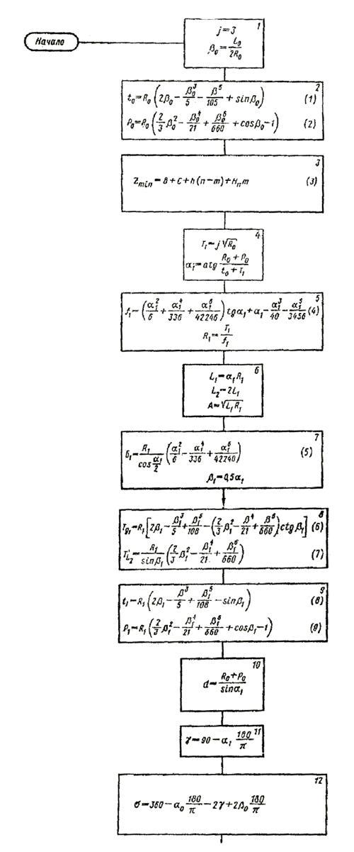 Схема алгоритма расчета