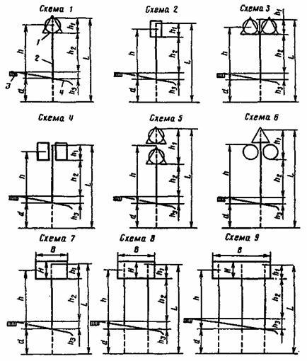 ВСН 24-88 Технические правила