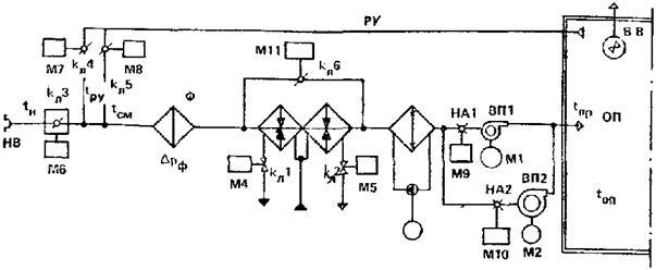 схема приточной камеры