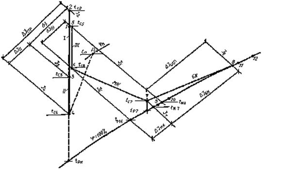 Схема процессов обработки