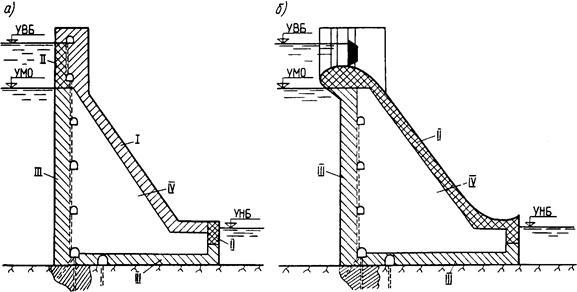 бетон для плотины
